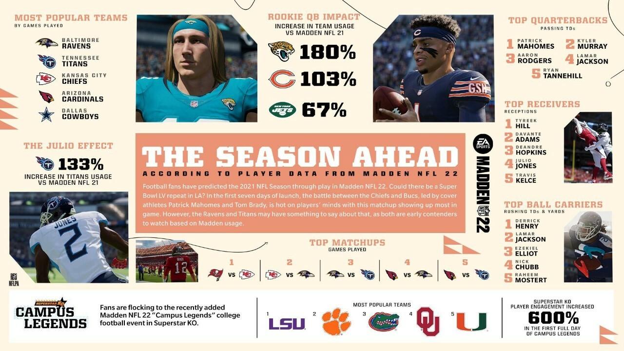 Algumas das primeiras estatísticas do Madden NFL 22